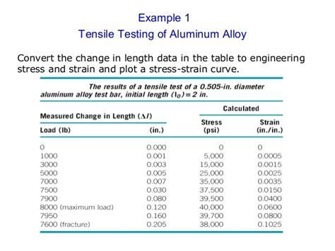 Aluminium Properties Table - Principlesofafreesociety