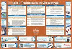 110 Chemistry Spectroscopy And Chromatography Ideas