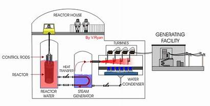 Nuclear Power Plant Energy Process Generation Reactor