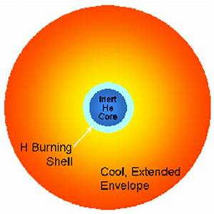 Lecture 16: Low-Mass Stellar Evolution