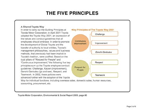 The Five Principles of The Toyota Way