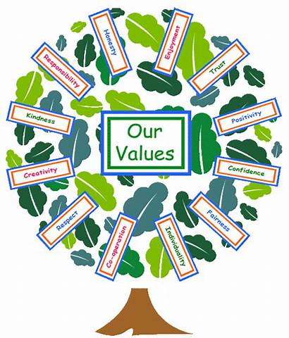 Values Ethos Aims Month Value Education Vision