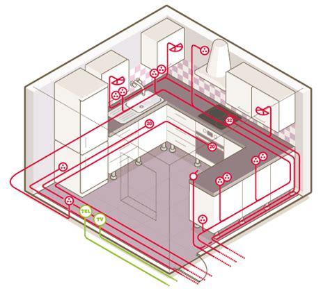 norme prise cuisine tout savoir sur le circuit électrique dans la cuisine