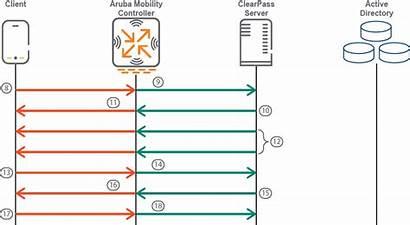 Eap Peap Mschapv2 Authentication Handshake Ladder Process
