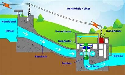 Power Hydro Hydroelectric Water Plta Works Turbine