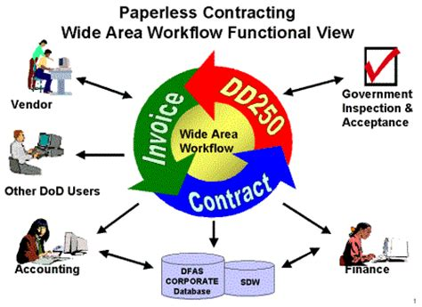wide area work flow wawf government contracting tips