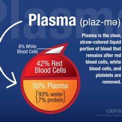 Bio Mat Plasma - biomat usa 18 photos blood plasma donation centers