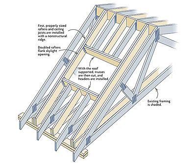 retrofitting skylights   truss roof fine homebuilding