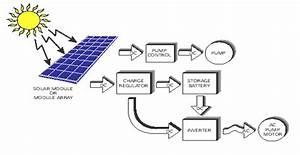 Jovoto    Solar Water Pump    Energy  R Evolution  A
