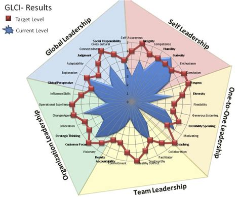 global leadership competence instrument wiefling consulting