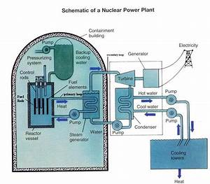 Nuclear   The Future Of Power Generation    Nuclear Weapon