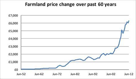 english farmland beats economic gloom