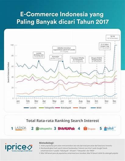 Indonesia Commerce Pengguna Paling Banyak Kilas Balik