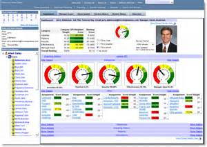 Performance Management Dashboard Example