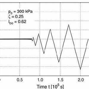 Effective stress paths in undrained cyclic triaxial tests ...