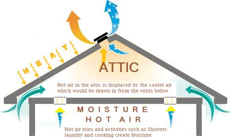 how does an attic fan work home air circulation 7 tips for fresh air