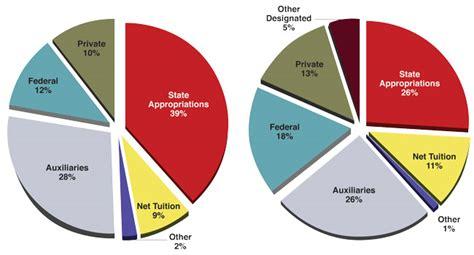 nu funding sources strategic discussions  nebraska
