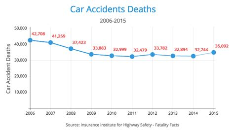 Car Accident Fatalities 2017