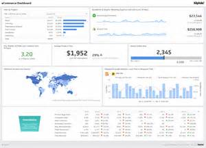 Dashboard Report Exles by Kpis Dashboards And Operational Metrics Doing More With