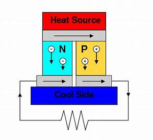 Thermoelectric Power Generators or Seebeck Power ...
