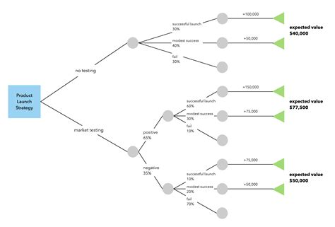 decision tree template how to make a decision tree in word lucidchart