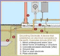 watch more like swimming pool grounding and bonding above ground pool grounding and bonding on wiring diagram for inground