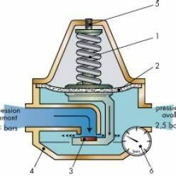 Limiteur De Pression D Eau : poser un r ducteur de pression d 39 eau sur une canalisation ~ Dailycaller-alerts.com Idées de Décoration
