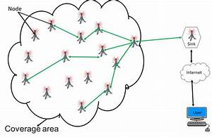 General Architecture Of A Wireless Sensor Network  Wsn