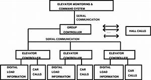 The Architecture Of An Elevator Control System