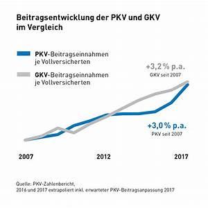 Pkv Beitrag Berechnen : preise private krankenversicherung beitrag kosten 2017 ~ Themetempest.com Abrechnung