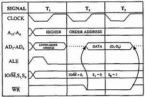 Education For All  Timing Diagram For Memory Write Machine