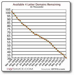 last of the 4 letter dot com domains With available 3 letter domain names