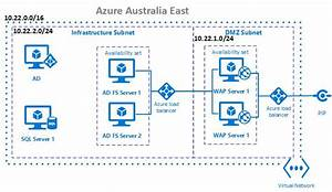 Ad Fs 3 0 In Azure Iaas Arm  U2013 Part 1