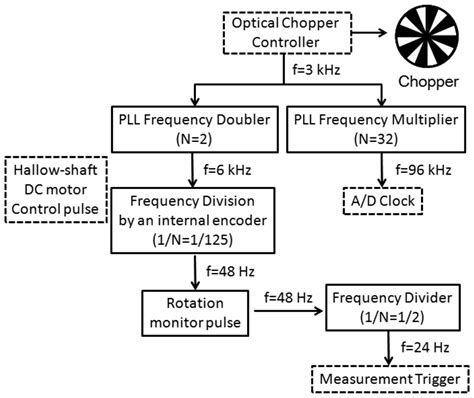 Spectrum Analyzer Block Diagram Rebuzzi