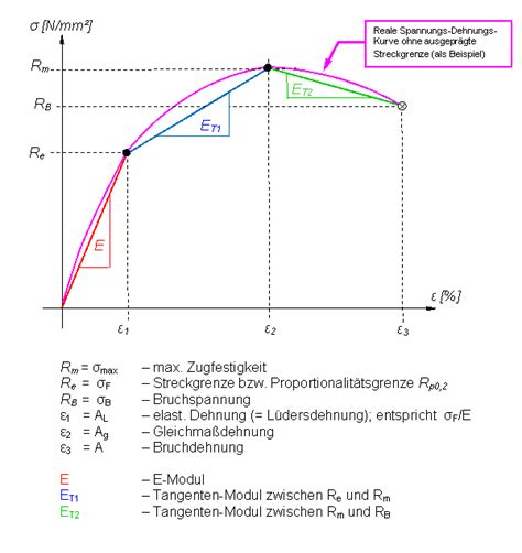 wb bilineare isotrope verfestigung fem genormte