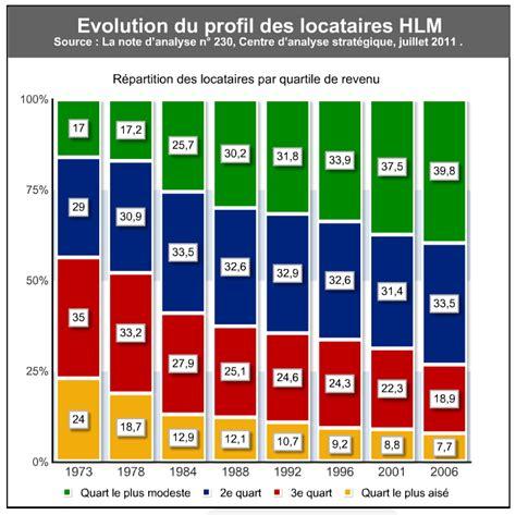 habitat si鑒e social laboratoire urbanisme insurrectionnel habitat social existenz minimum