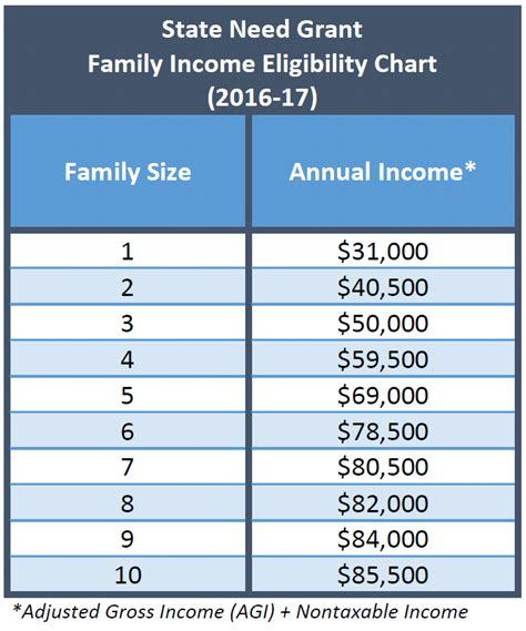 financial aid income chart pictures to pin on pinterest