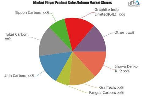 graphite electrode market insights status application