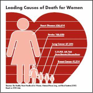 though heart disease can affect both genders more women die of heart ... Cardiovascular Diseases And Disorders