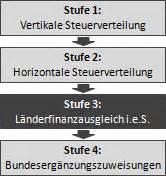 Einkommensteuer Schweiz Berechnen : bund l nder finanzausgleich in deutschland allgemeine informationen ~ Themetempest.com Abrechnung