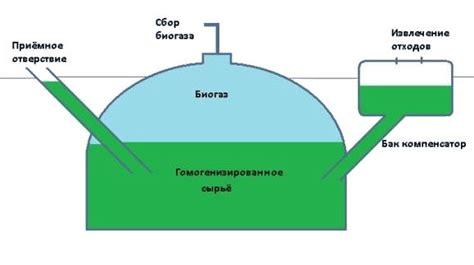 Работа по теме виэ практ. глава практическое занятие №5 расчёт биогазовой установки.. вуз бгау.