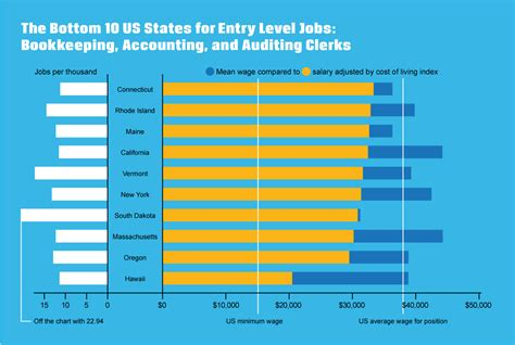 Bookkeeping Salary by Us Financial Careers An Analysis By State Accounting