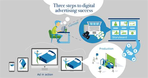 Test Ad - 3 steps to digital advertising success our pre testing