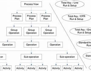 Architecture Of Work Breakdown Structure Utilized In Time