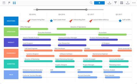 Hr Roadmap Template | Hr Roadmap Template Costumepartyrun