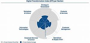 80% of firms face lagging digital transformation maturity