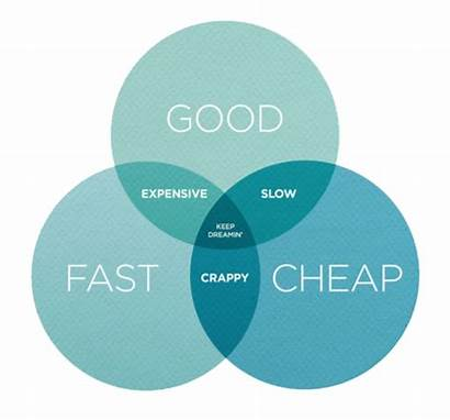 Cheap Project Marketing Challenges Fast Management Pick