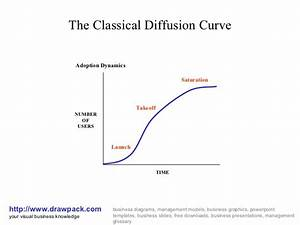 Classical Diffusion Curve Diagram