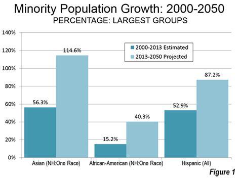asians america 39 s fastest growing minority newgeography com