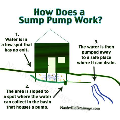 nashville sump pump
